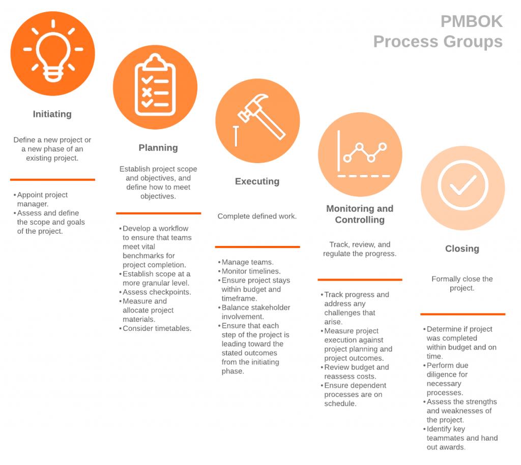 PMBOK-Project-Management